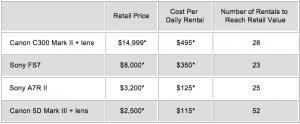 Break Even Copmarison Chart -Renting Video Equipment vs Buying