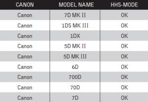 Canon High Sync Chart