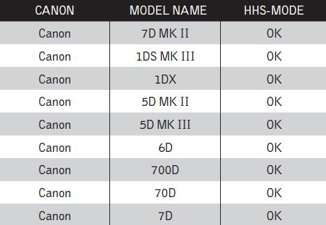 Canon High Sync