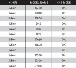 Nikon High Sync Chart