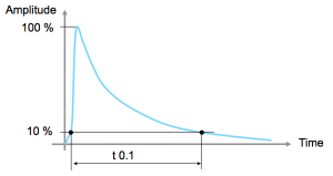 table 3 amplitude