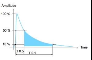 table 4 amplitude
